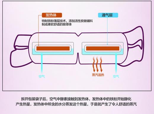 原始点温敷眼贴加热蒸汽眼罩 缓解眼疲劳护眼热敷 午休美容美眼眼贴一盒 商品图0