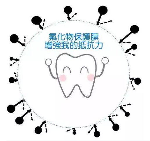 预防蛀牙简笔画
