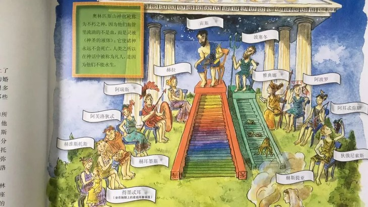 奥林匹斯十二主神(图里为什么有十三位?)