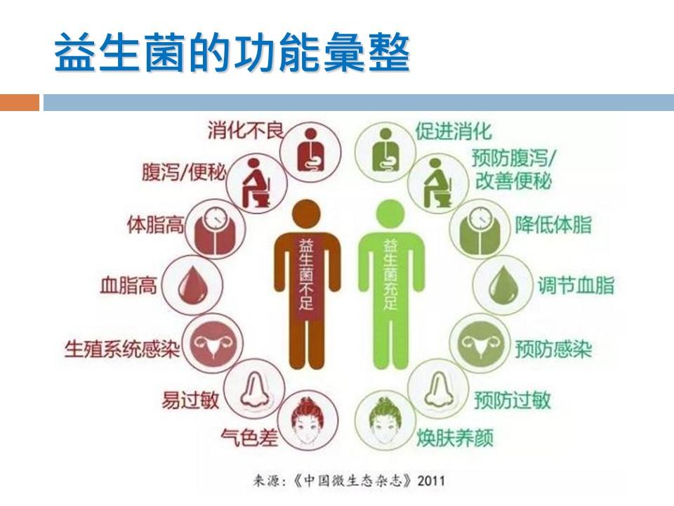 明安保健 七不姜综合益生菌 5克1包  试用评测  (预售) 商品图6