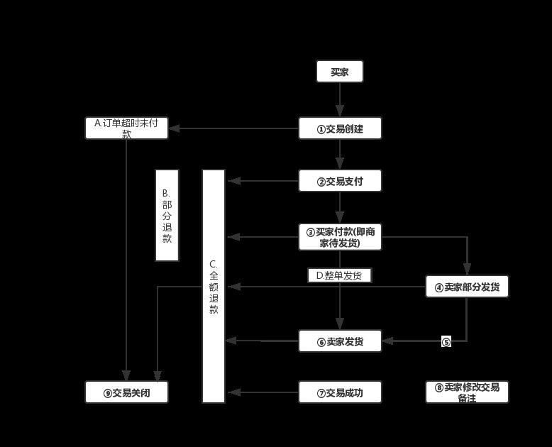 实物商品订单状态流转图.png
