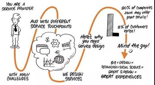 线上| 服务设计工作坊:Future Hotel的100种可能性 商品图0