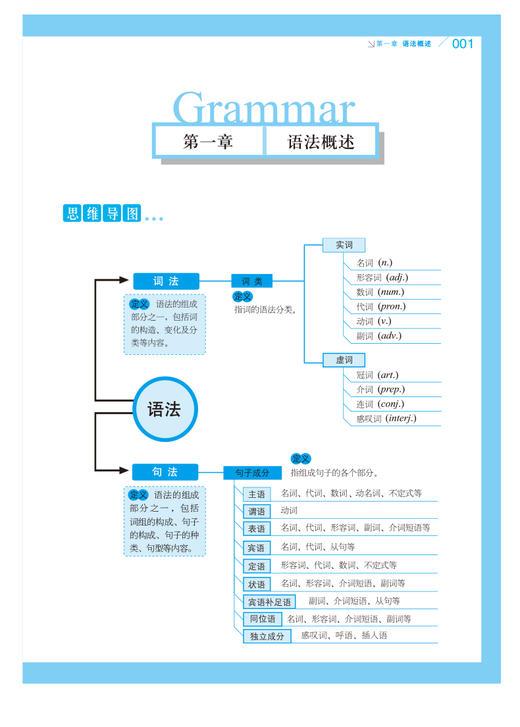 【开心图书】高中英语语法全解+英汉双解大词典(原版大开本/缩印版) 商品图10