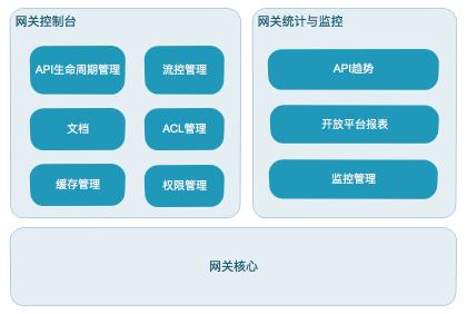 有赞API网关实践