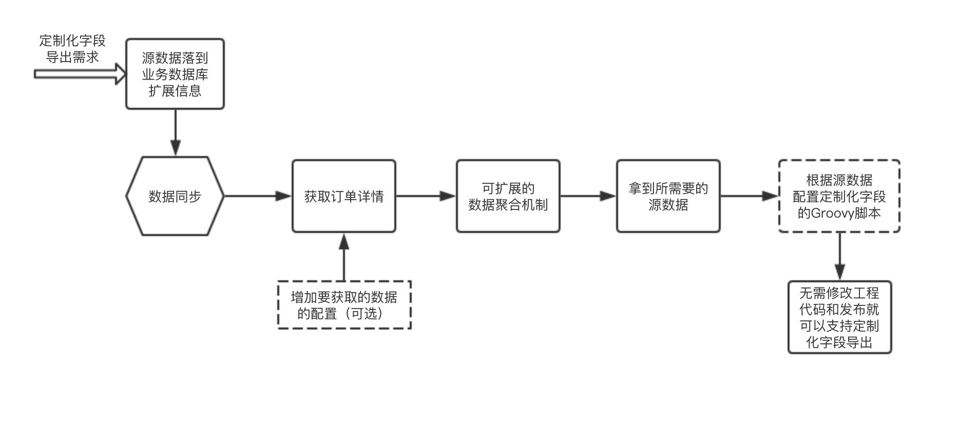 订单导出配置化的整体流程