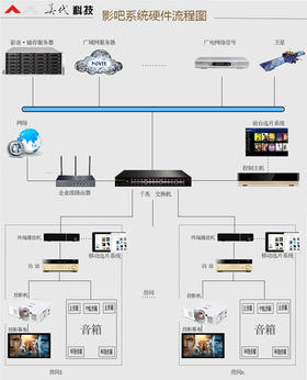 影吧服务器影院专用投影机私人影吧系统设计安装全套(以项目预算表为准)