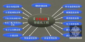 DZ-328.物业设备管理培训-建筑弱电系统与智能化(PPT版电子文档110页)