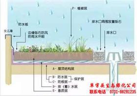 DZ-330.物业设备管理培训-建筑室内排水(PPT版电子文档48页)