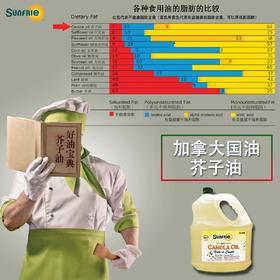 加拿大国油 芥子油 (Sunfrie)  3升一桶 四桶一箱发售