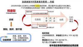 加速康复外科康复治疗理论与实践进阶课程  RYXY  南京  9.20