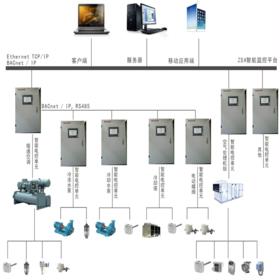 中央空调集中控制系统设计及安装