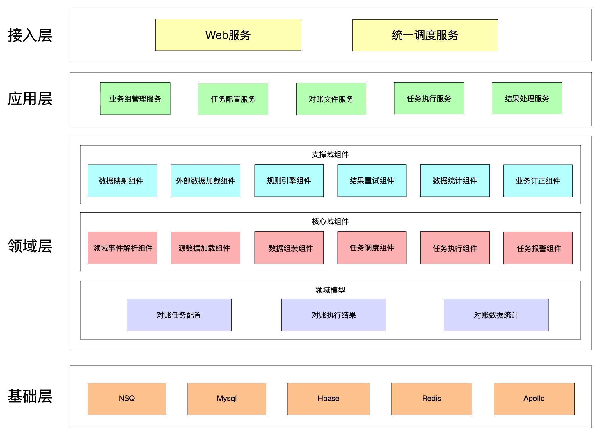 整体结构图