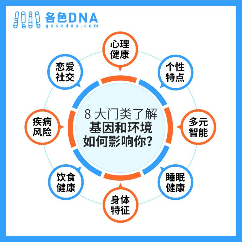 各色DNA 基因检测解读 (适合 14 岁以上人群) 商品图8