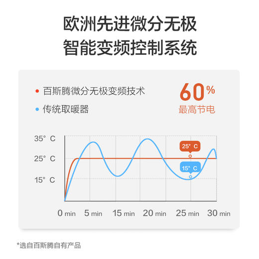 【这个冬天35°】百斯腾家用取暖器 双核对流制热 APP智能操控 欧洲防水技术 居家沐浴两用 商品图4