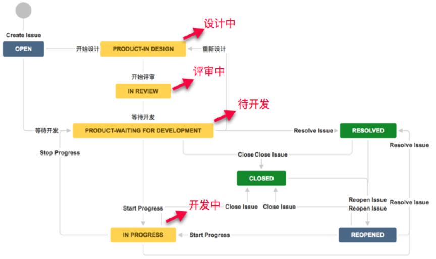 产品需求流程